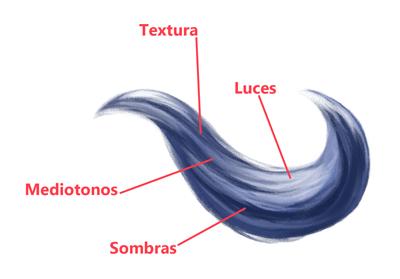 Cómo dibujar un cabello realista, partes y estructura, detalles, Dibucorp