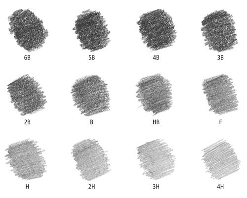 Tipos y clasificación de los lápices para dibujar